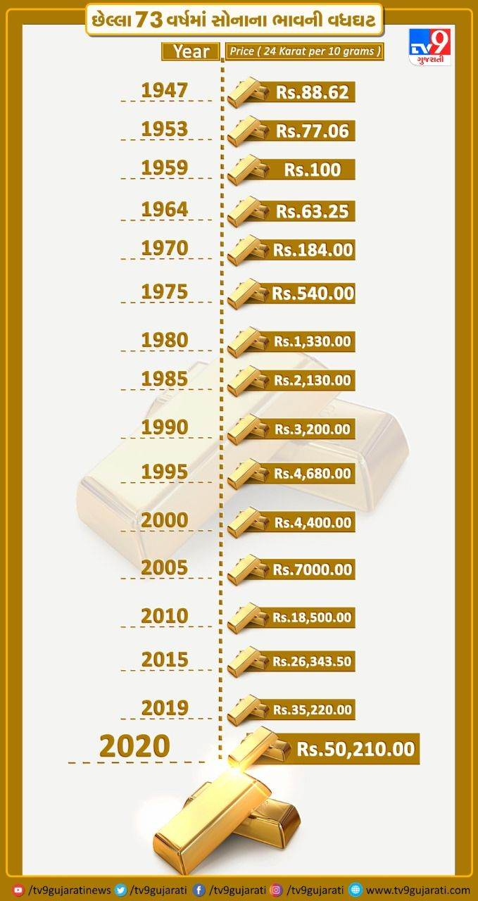 gold-sold-at-rs-88-in-1947-today-exceeds-rs-50000-find-out-the-history-of-gold-prices