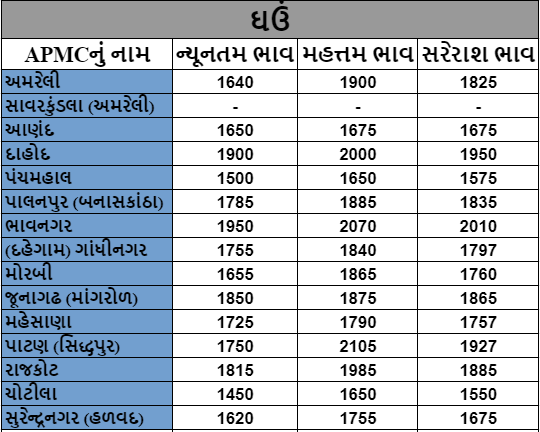 In Jamnagar APMC, the price of cotton was Rs. 6065. Find out the prices of different crops
