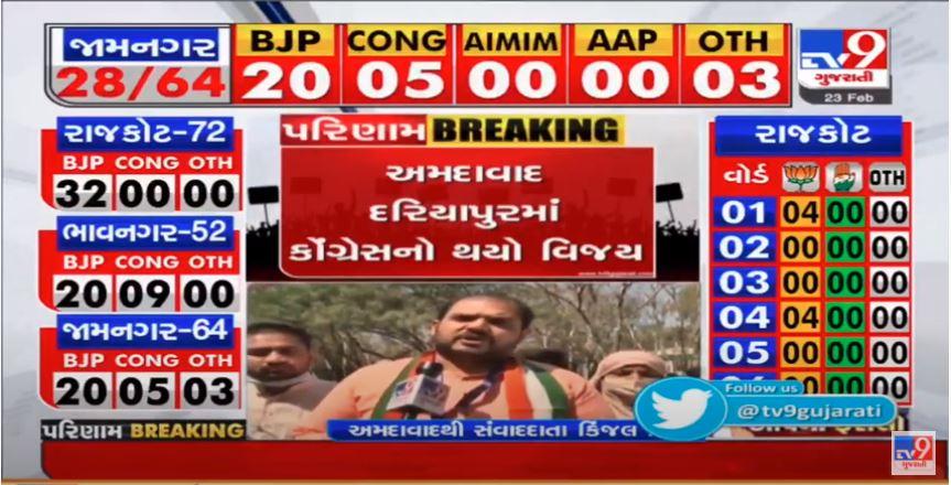 Congress wins in Ahmedabad Dariapur
