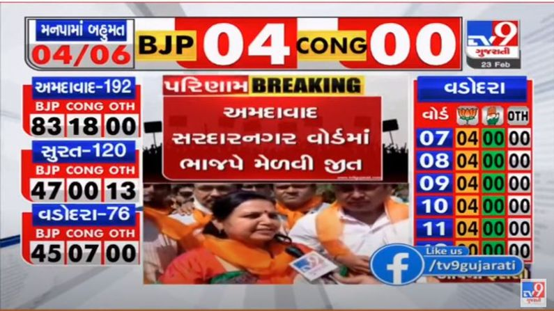 BJP panel won in Ward No. 11 Sardar Nagar of Ahmedabad