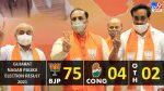 Gujarat Nagar Palika Elections 2021: BJP saffron in 75 out of 81 municipalities, Congress loses mass base