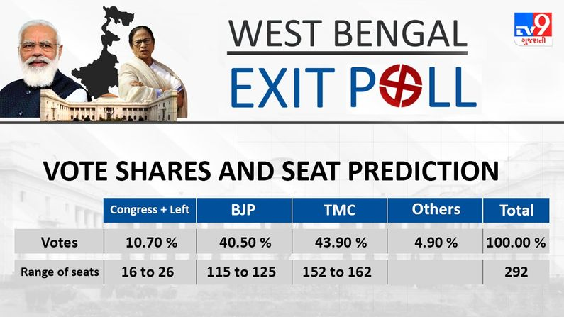Exit Poll Result 2021 West Bengal Elections #TV9ExitPoll