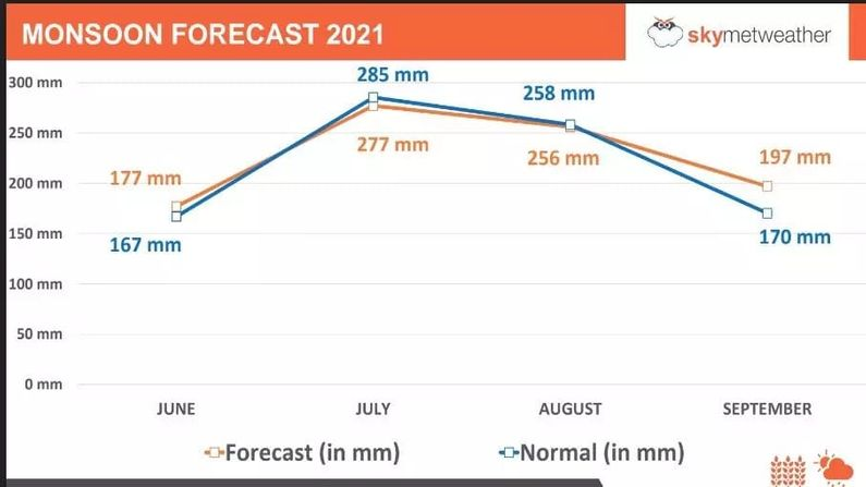 Monsoon 2021: Skymet Weather forecasts this year's monsoon, find out what the 2021 monsoon will be like