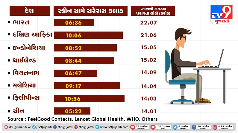 poor eyesight and screen time average of different countries and india