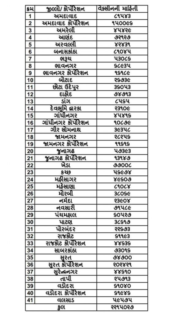Record of vaccination in Gujarat, historic 22.15 lacs people were vaccinated in a single day on September 17